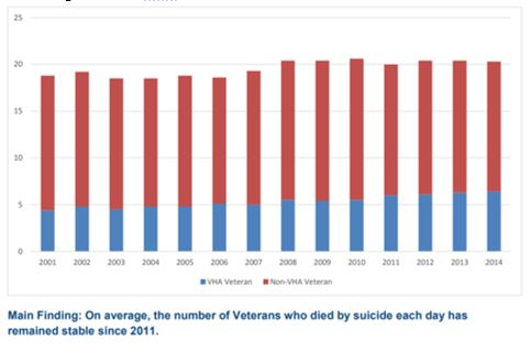 Figure 1 Average Number of Suicides Per Day Among Veterans with and Without Use of VHA Services 2001-2014