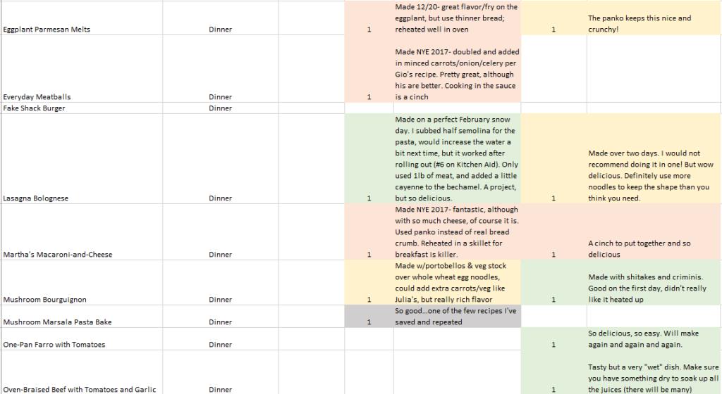 Recipe Tracking List
