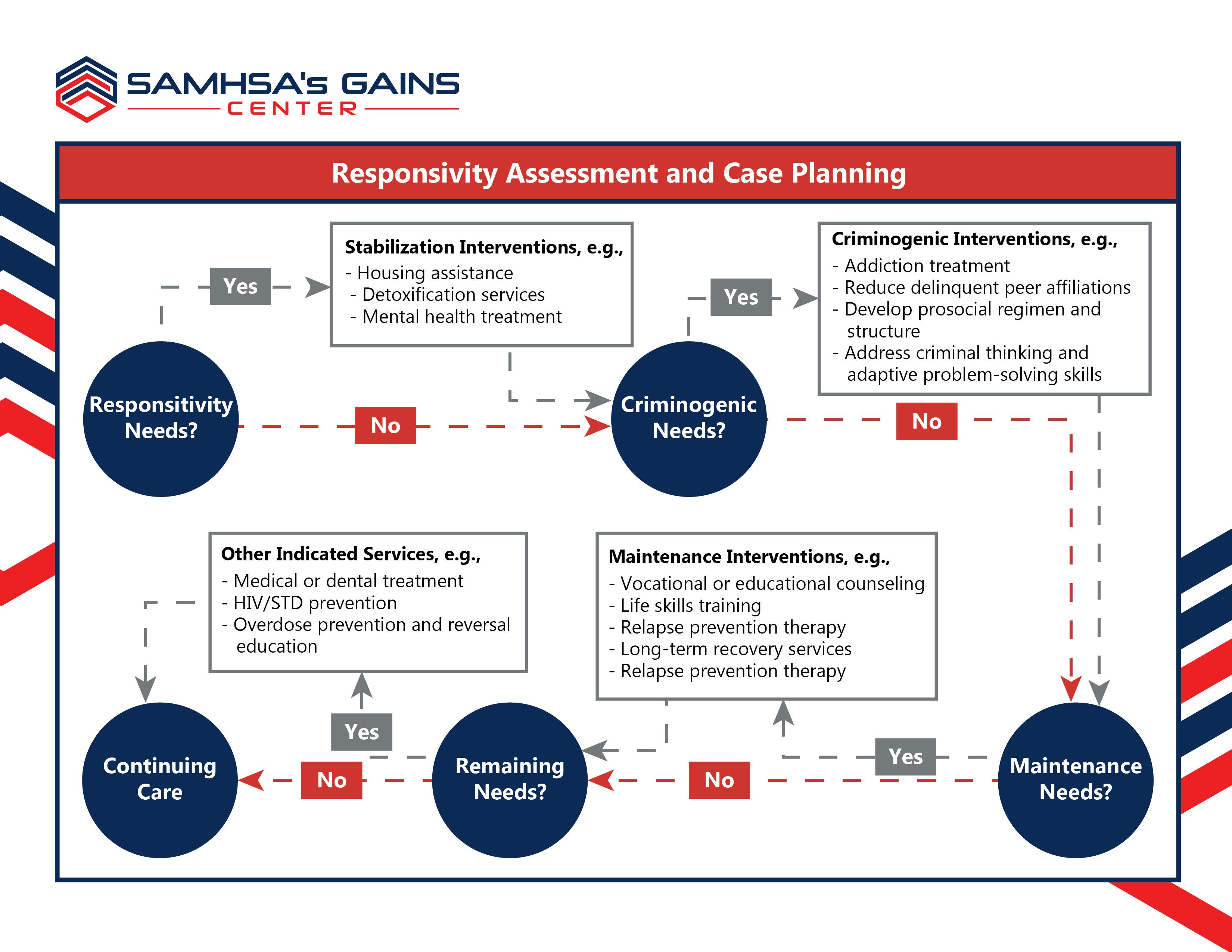 Case Planning Flow Chart