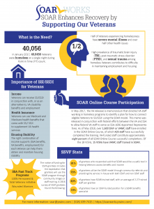SOAR and Veterans Infographic