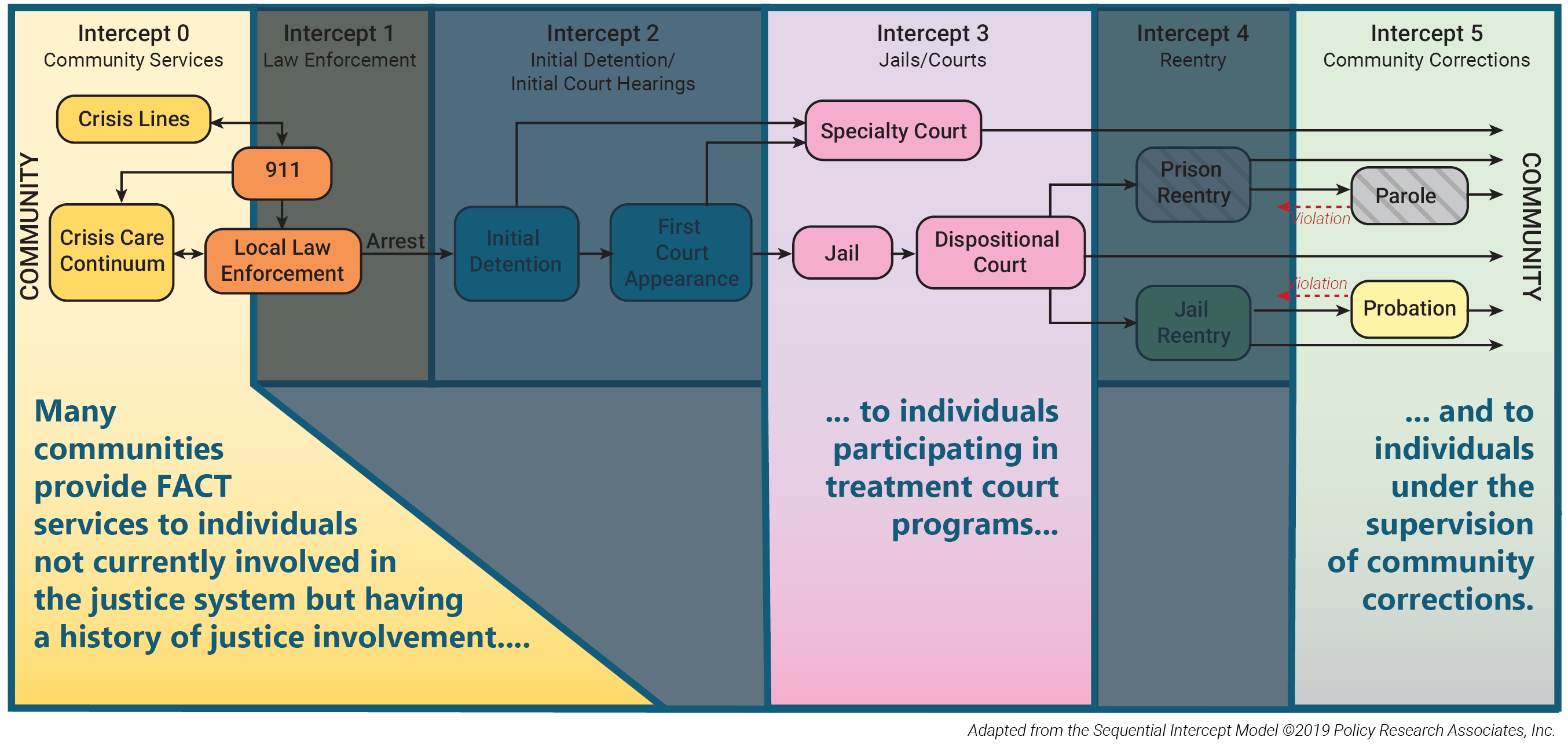 Phd dissertation on assertive community treatment