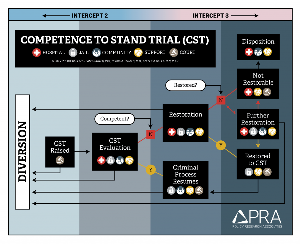 Competence Process Flowchart