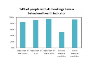 94% of people with 4+ bookings have a behavioral health indicator