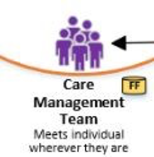 Care Management Team - Meets individual wherever they are