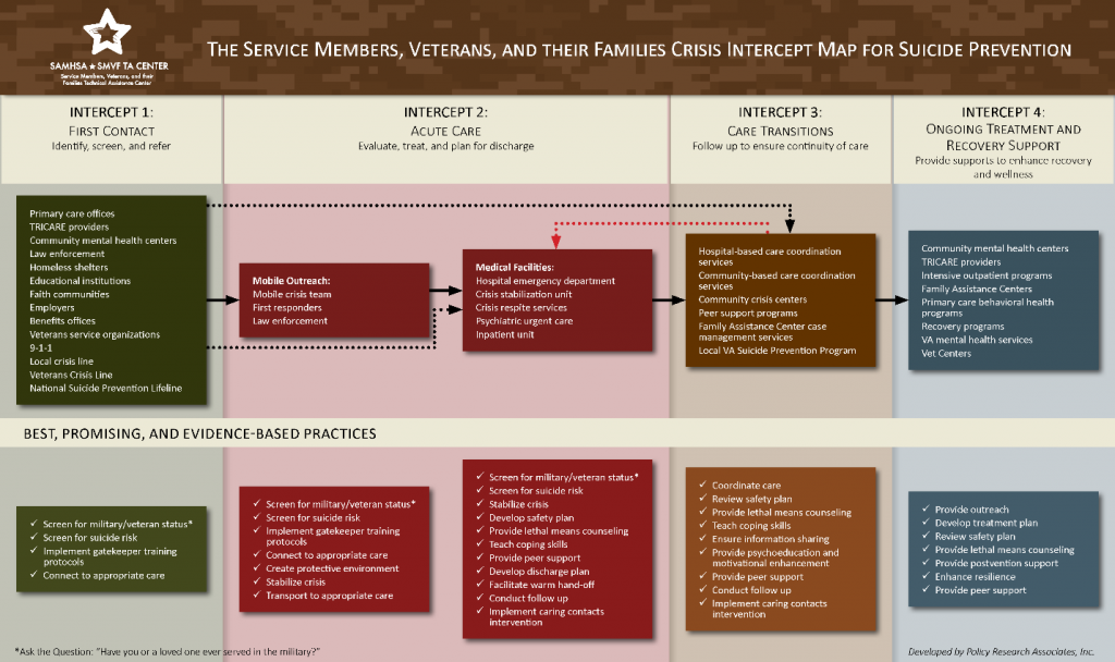 The Service Members, Veterans, and their Families Crisis Intercept Map for Suicide Prevention